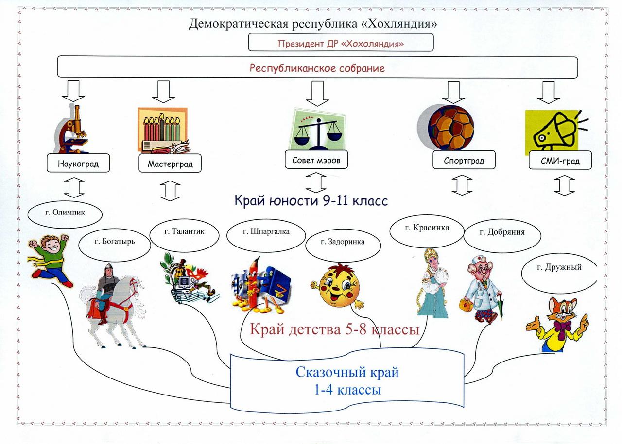 Схема системы самоуправления.